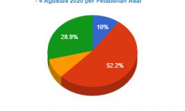 Statistik Penumpang Kapal Pelni di Pelabuhan Ende