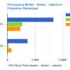 Penumpang Medan - Batam - Jakarta di Pelabuhan Batuampar
