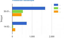 Statistik Penumpang Kapal Pelni di Pelabuhan Batam