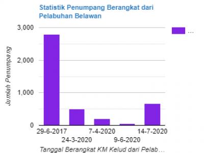 Statistik Penumpang Kapal Pelni di Pelabuhan Belawan