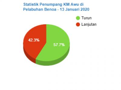 Statistik Penumpang Kapal Pelni di Pelabuhan Benoa