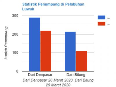 Statistik Penumpang Kapal Pelni di Pelabuhan Luwuk