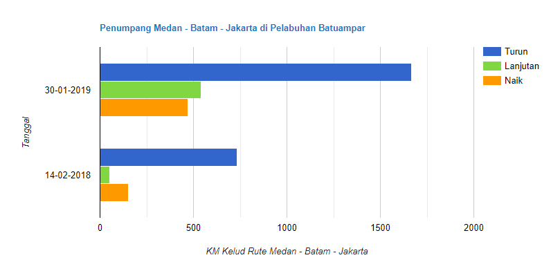 statistik penumpang pelni di pelabuhan batam